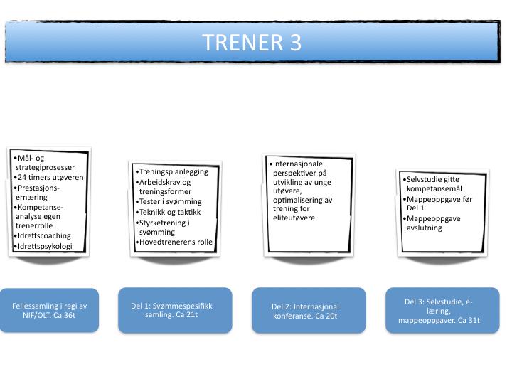 Bilde av Trener 3 kursets oppbygging